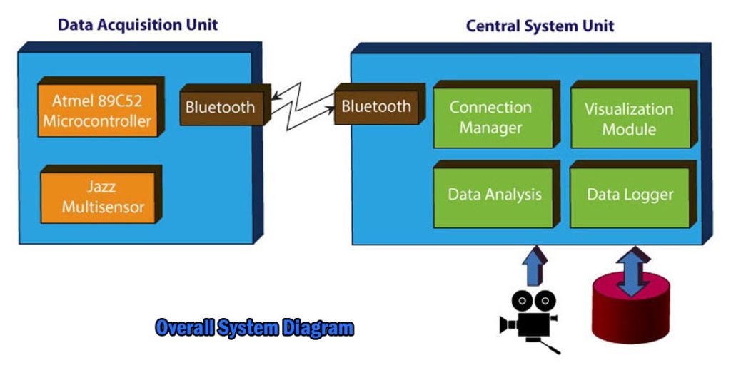 overall system diagram