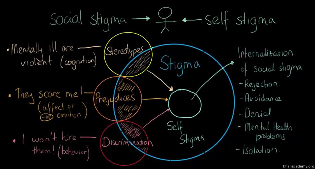 Combat Stigma in the Society